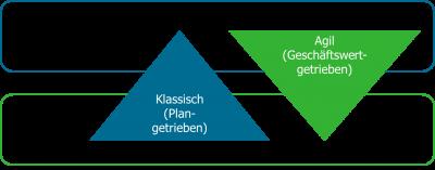Vergleich klassisches und agiles Projektmanagement